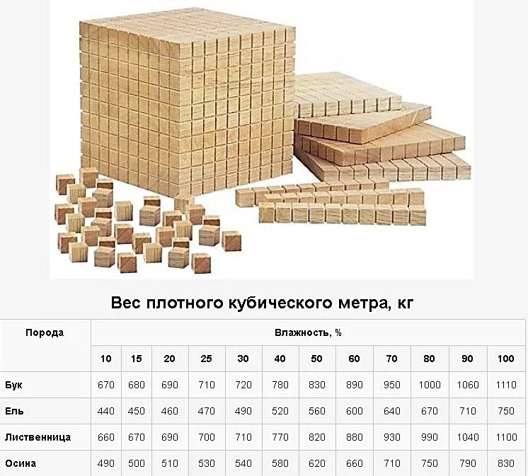 Вес плотного кубического метра