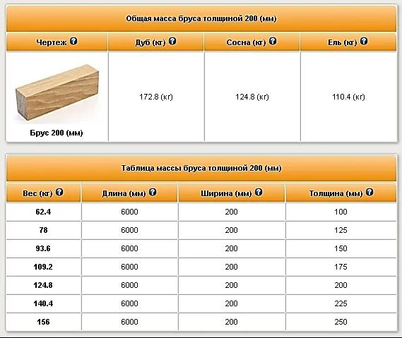 Общая масса бруса толщиной 200 мм