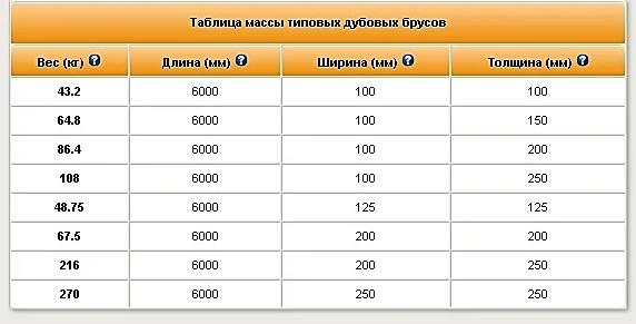 Таблица массы